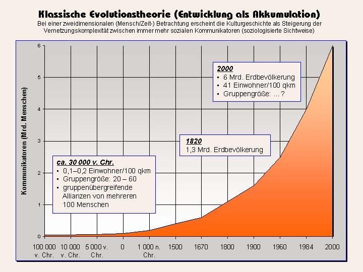 Anstieg Der Weltbevölkerung